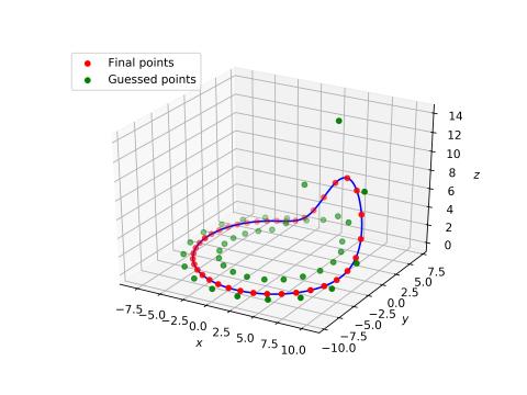 bird flight diagram a  multiple  shooting approach aimed to study nonlinear dynamics  nonlinear dynamics