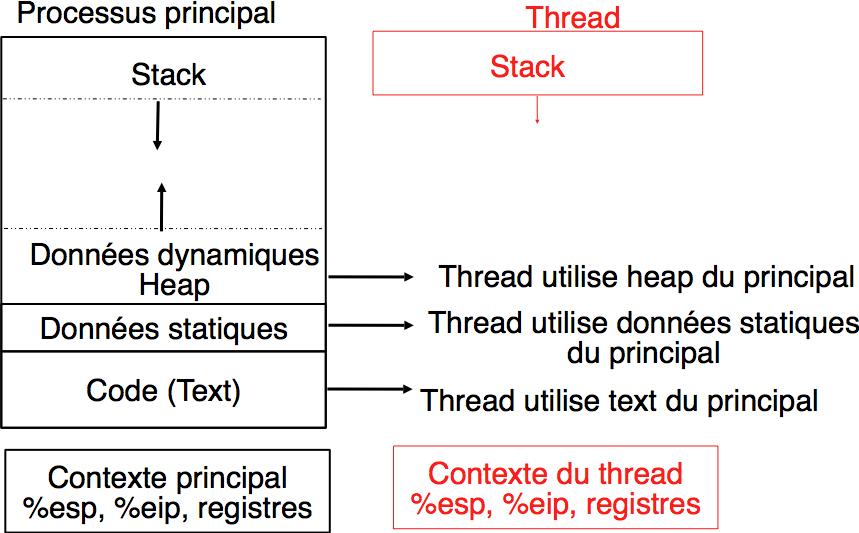 Communication entre threads — Systèmes informatiques