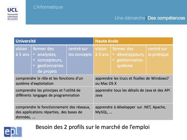 Informatique > différences Haute Ecole-Université