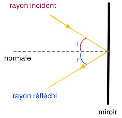 Ucl adphys rappels optique r flexion for Se voir dans un miroir
