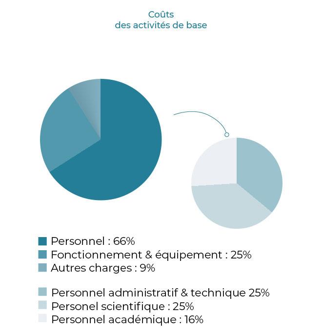 Coûts des activités de base - Pie chart